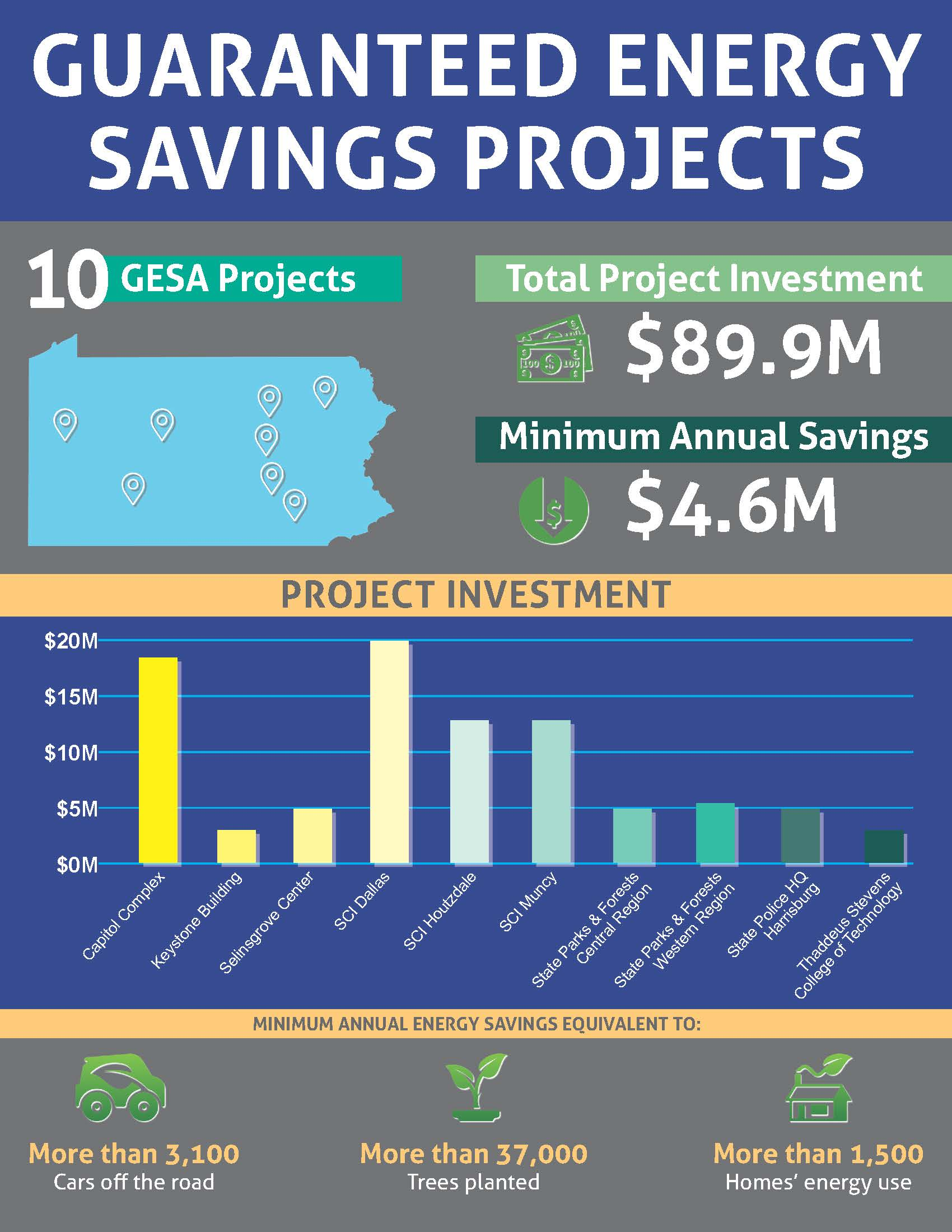 Guaranteed Energy Savings Projects chart