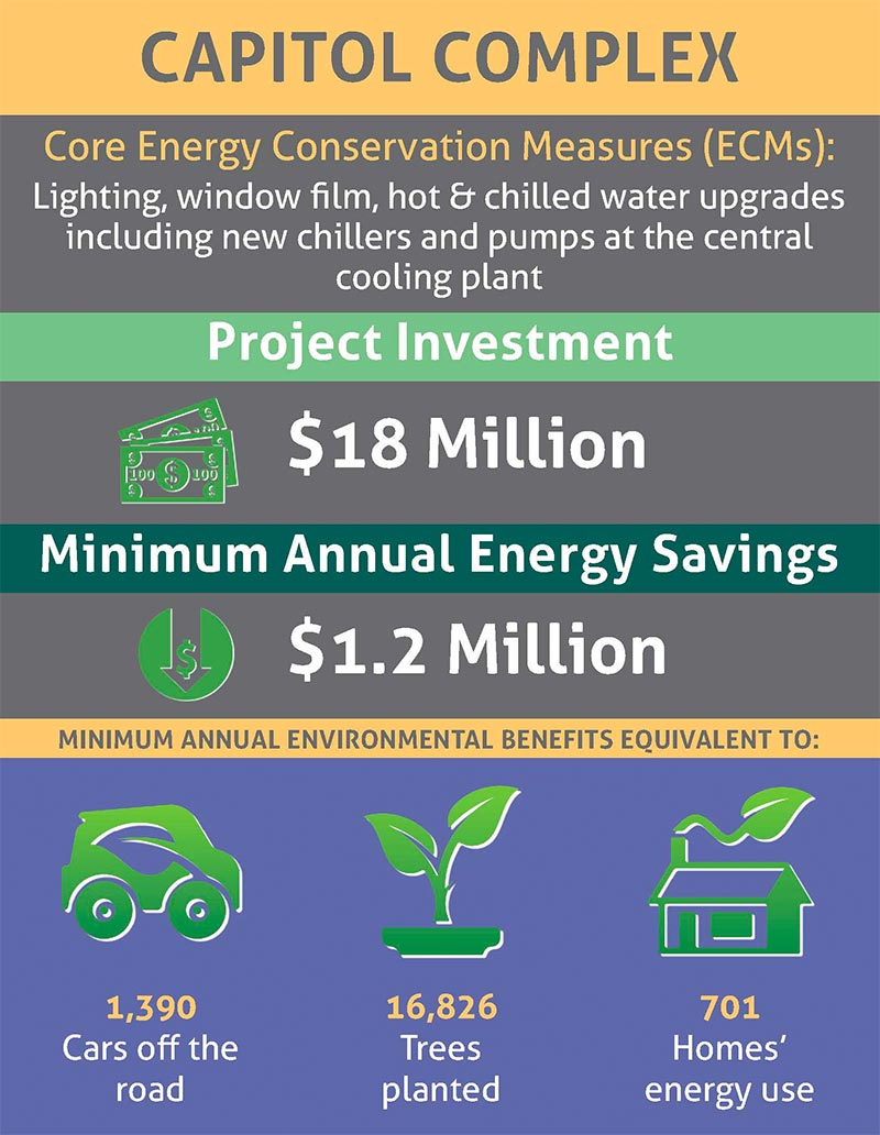 Core Energy Conservation Measures Chart