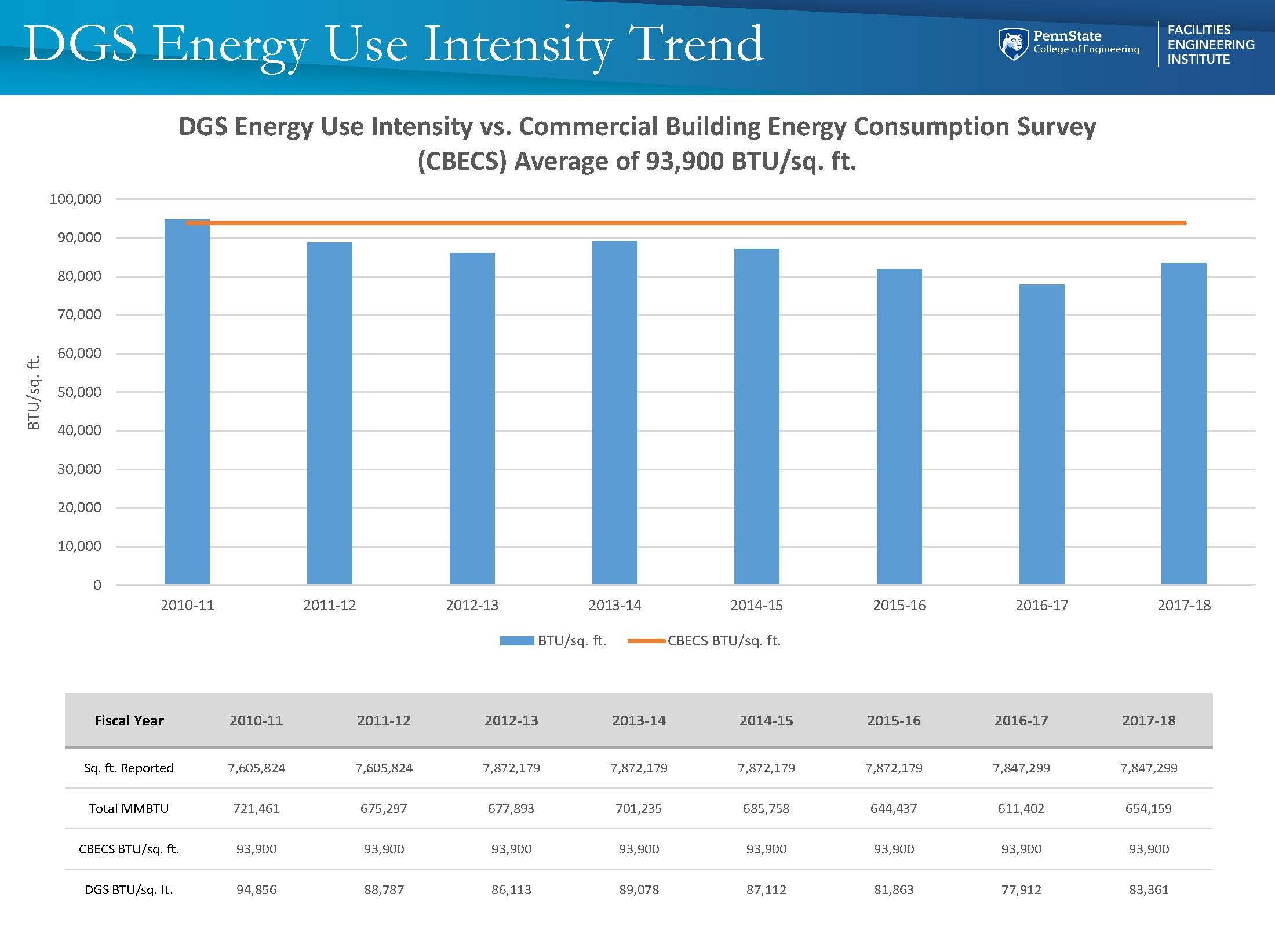 Energy - DGS Energy Usage Intensity Trend.jpg