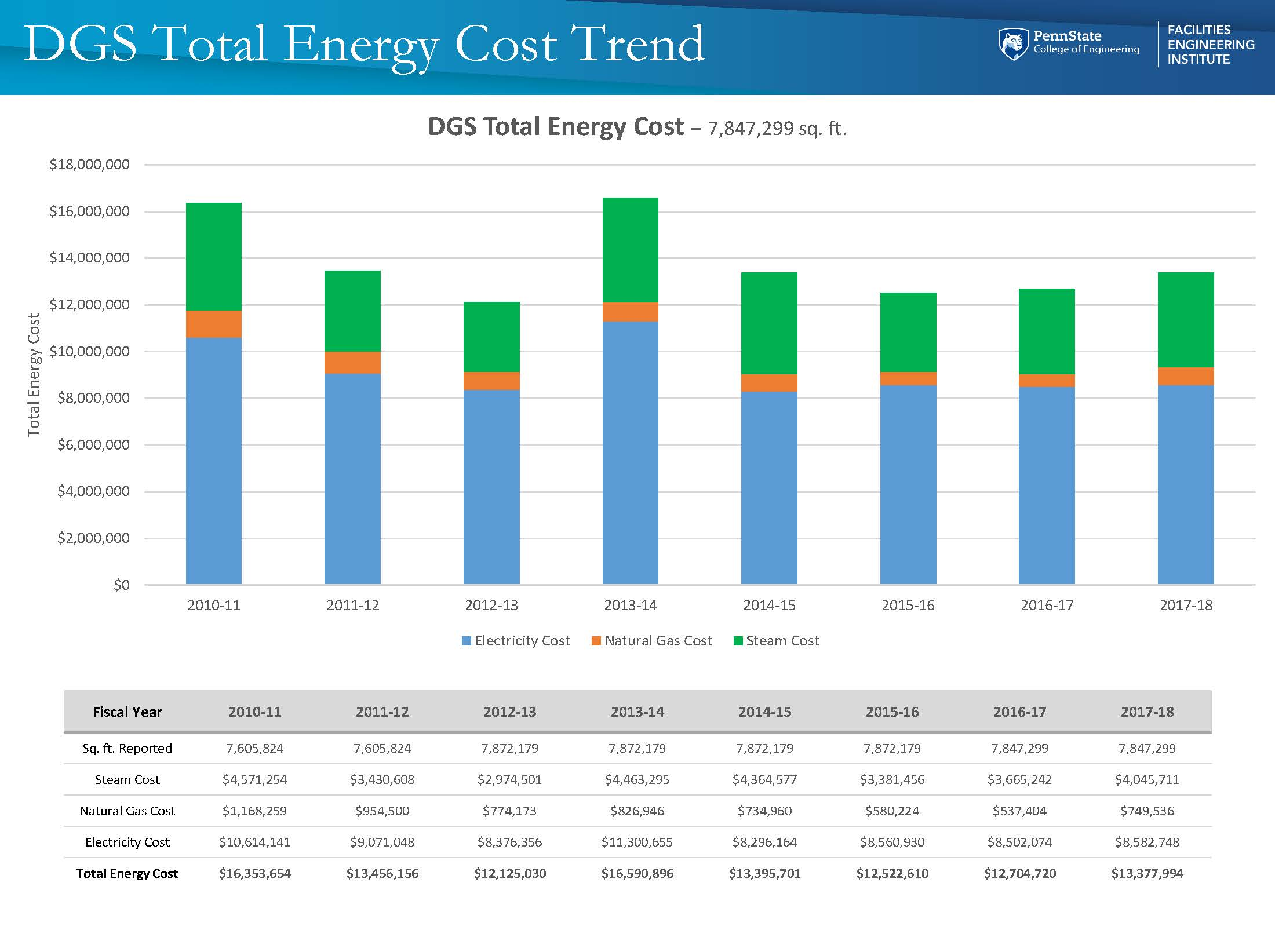 Energy - DGS Total Energy Cost Trend.jpg