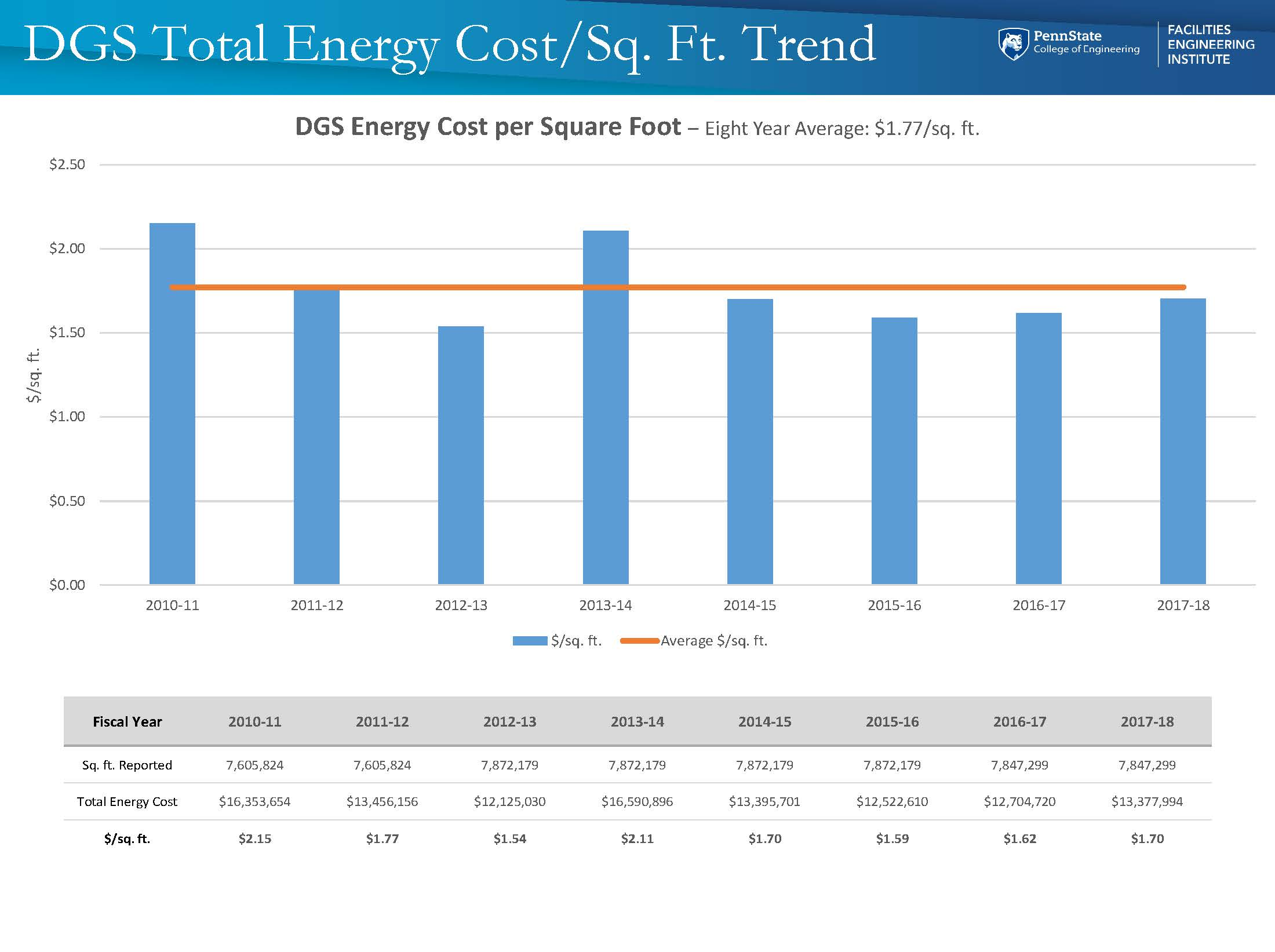 Energy - DGS Total Energy Cost per SQF.jpg