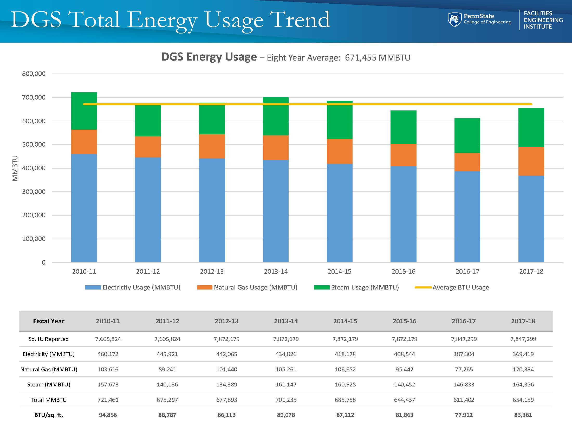 Energy - DGS Total Energy Usage Trend.jpg
